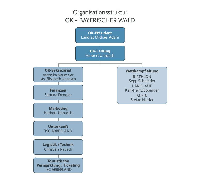 Organisationsstruktur OK Bayerischer Wald